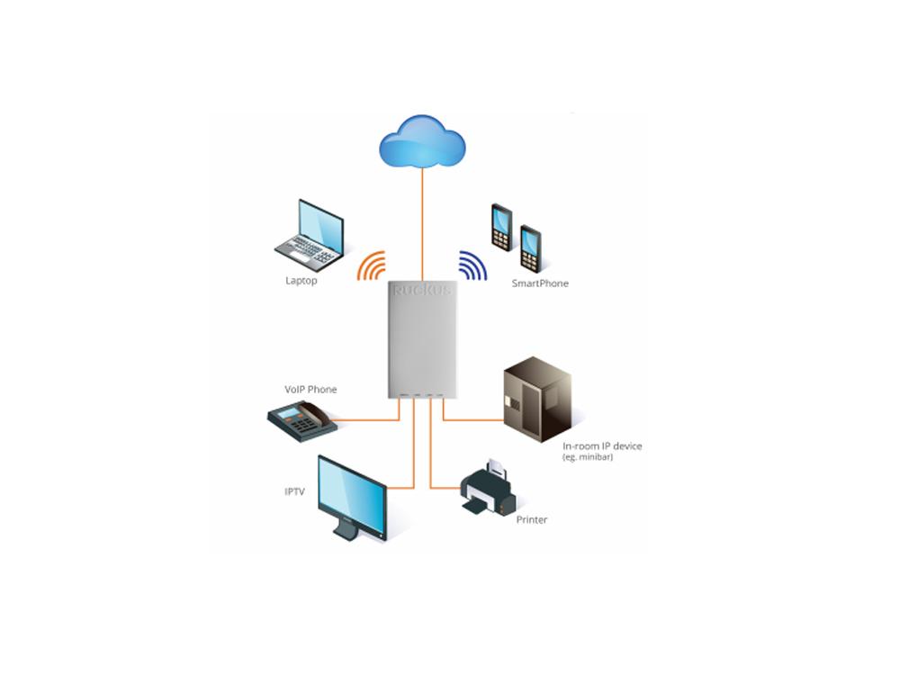 ruckus-unleashed-h510-wired-wireless.jpg
